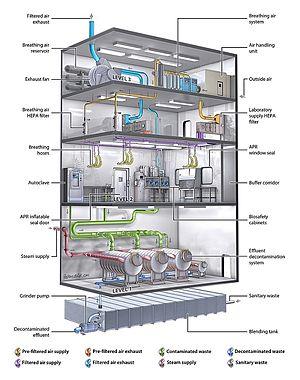 Laboratorium Biosafety Level / K3 Laboratorium